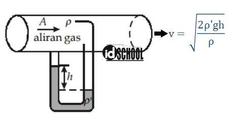Penerapan Persamaan Bernoulli pada Tabung Pitot