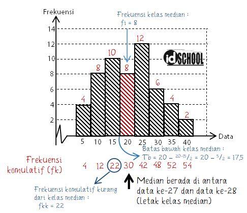 Cara Menghitung Median Data Kelompok dari Histogram