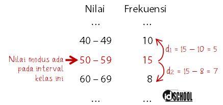 Cara Menghitung d1 dan d2