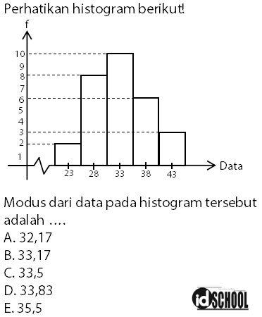 Contoh Soal Cara Menghitung Modus Data Kelompok