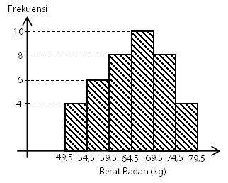 Contoh Soal Mean Data Kelompok Bentuk Histogram