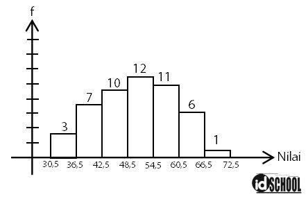 Contoh Soal Median dari Penyajian Data Kelompok dalam Bentuk Histogram