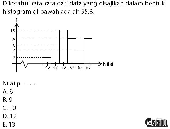 Contoh Soal Mencari Frekuensi Kelas Jika Diketahui Nilai Rata-Rata Data Kelompok