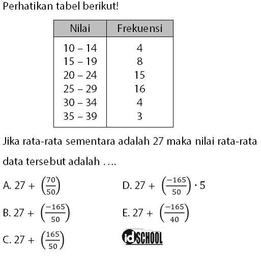 Contoh Soal Mencari Rata-Rata dari Data Kelompok dalam Bentuk Tabel