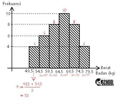 Menentukan Nilai Titik Tengah dan Distribusi Frekuensi dari Data Kelompok Bentuk Histogram