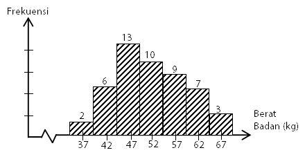 Nilai Kuartil pada Histogram Data Kelompok