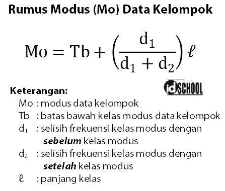 Rumus Modus Data Kelompok