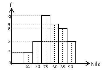 Soal Mencari Frekuensi Interval Kelas Jika Diketahui Nilai Kuartil pada Histogram Data Kelompok