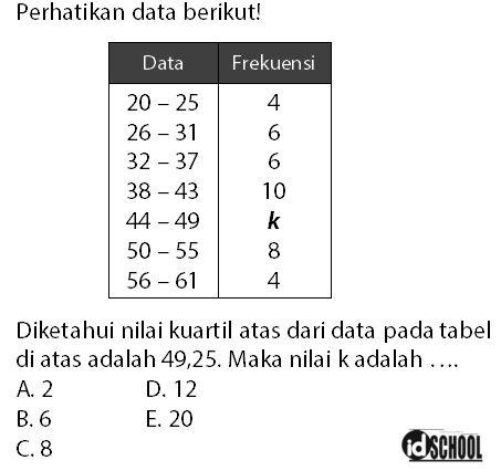 Soal Mencari Frekuensi Interval Kelas Jika Diketahui Nilai Kuartil pada Tabel Data Kelompok
