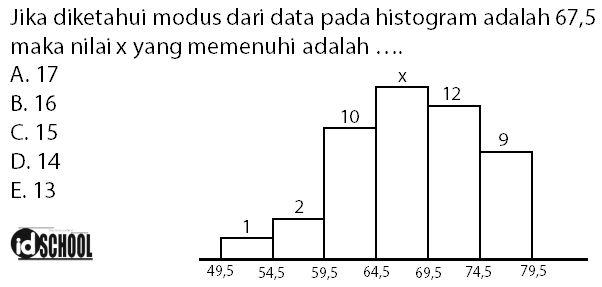 Soal dan Cara Menghitung Modus Data Kelompok