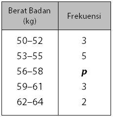 Variasi Soal pada Cara Menghitung Modus Data Kelompok