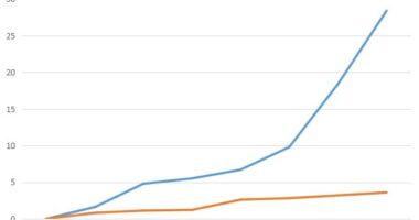 Grafik Hasil Pengamatan Pengaruh Cahaya pada Perkembangan Tumbuhan