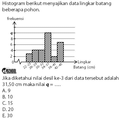 Soal Frekuensi Kelas Letak Nilai Desil Data Kelompok Jika Diketahui Nilainya