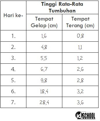 Tabel Hasil Pengamatan untuk Percobaan Pengaruh Cahaya pada Perkembangan Tumbuhan