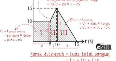 Cara Cepat Menghitung Jarak Tempuh Partikel pada Grafik