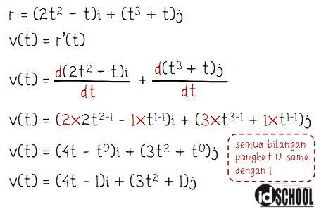 Contoh Penggunaan Hubungan Persamaan Jarak s(t) dengan Kecepatan dan Percepatan Partikel