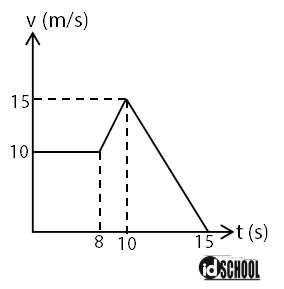 Grafik Gerak Partikel