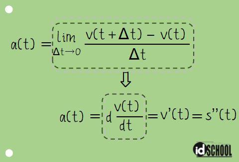 Hubungan Persamaan Percepatan Partikel dan Persamaan Jarak s(t)