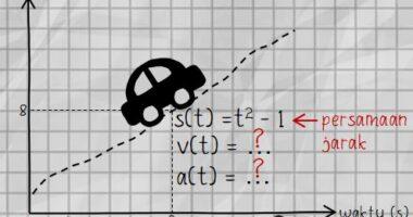 Hubungan Persamaan Jarak s(t) dengan Kecepatan dan Percepatan Partikel