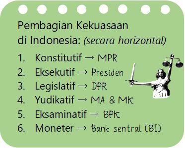 Lembaga Negara Indonesia pada Pembagian Kekuasaan Hukum