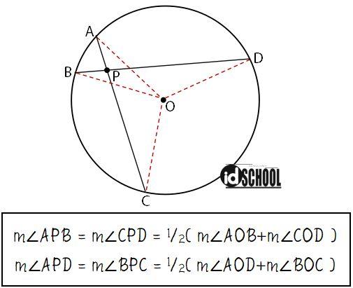 Rumus Besar Sudut Antara Dua Tali Busur yang Berpotongan di Dalam Lingkaran