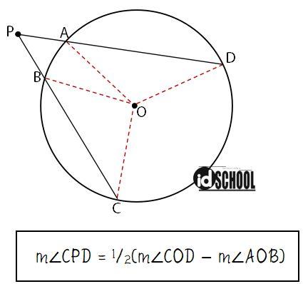 Rumus Besar Sudut Antara Dua Tali Busur yang Berpotongan di Luar Lingkaran