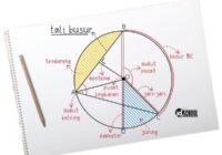 Tali Busur pada Lingkaran