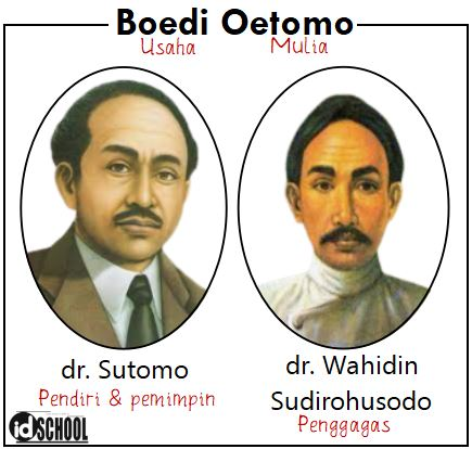Tokoh Pendiri Budi Utomo