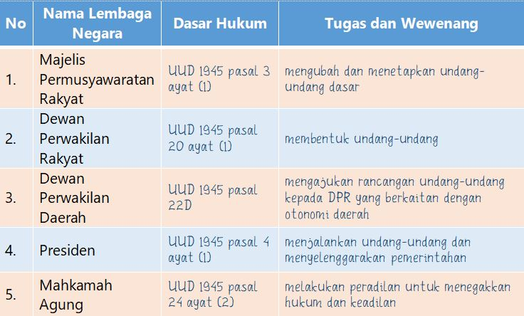 Wewenang Lembaga Negara Indonesia