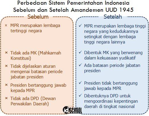 Perbedaan UUD 1945 Sebelum dan Setelah Amandemen