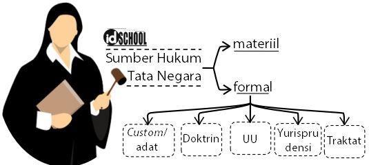 Sumber Hukum Formal di Indonesia