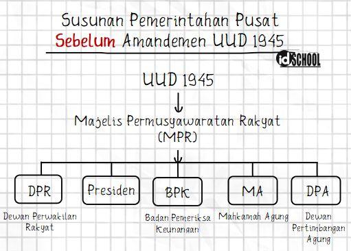 Susunan Lembaga Negara Indonesia Sebelum Amandemen UUP 1945