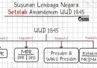 Susunan Lembaga Negara Indoensia Setelah Amandemen UUD 1945