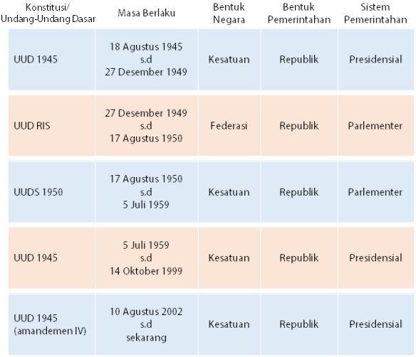 Tabel Ringkaran Perjalanan Konstitusi yang Pernah Berlaku di Indonesia